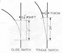 Glide Switch / Tongue Switch